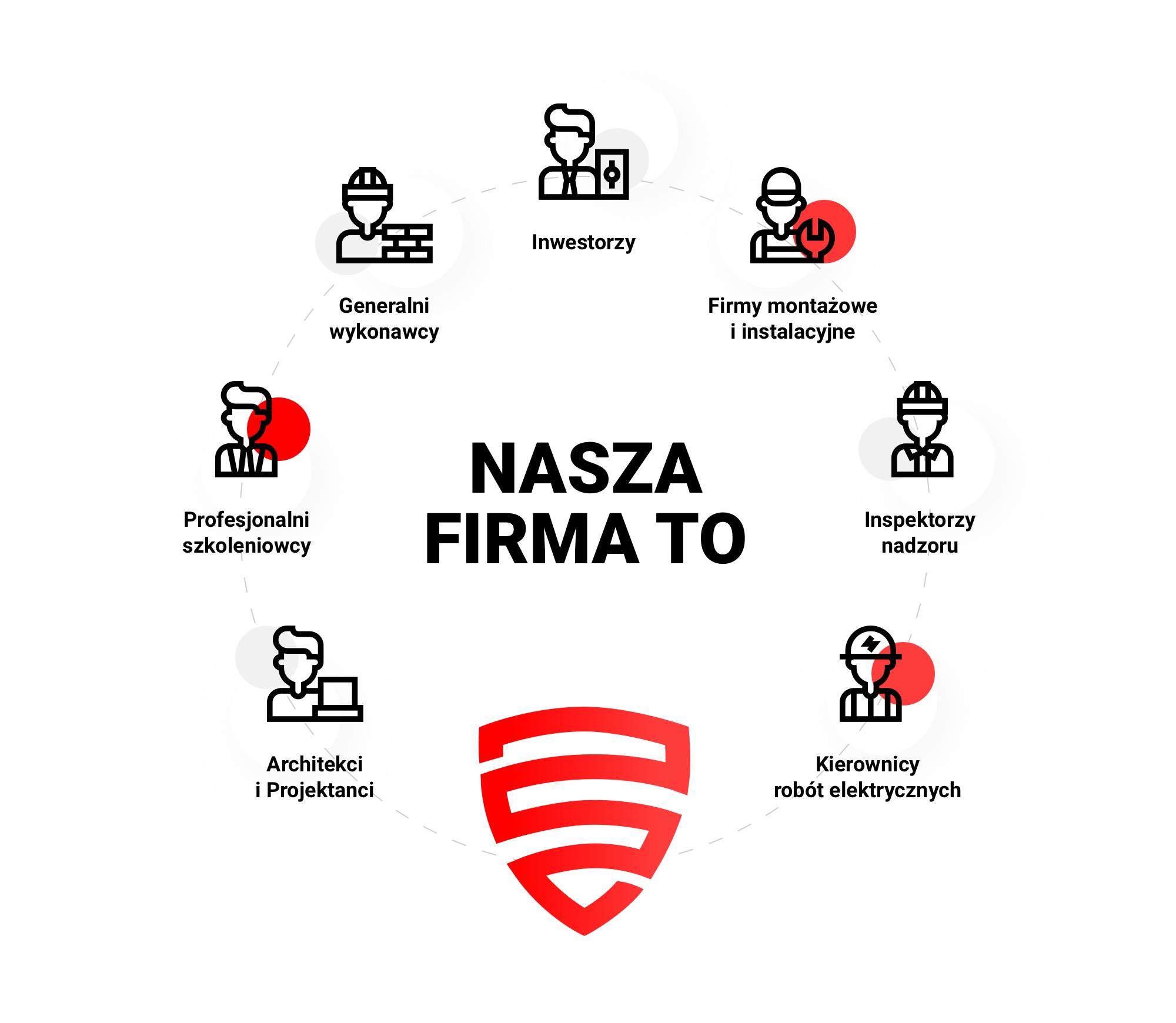 Centrum Systemów Bezpieczeństwa - działamy w wielu branżach, spajając je i tworząc inteligetne systemy bezpieczeństwa
